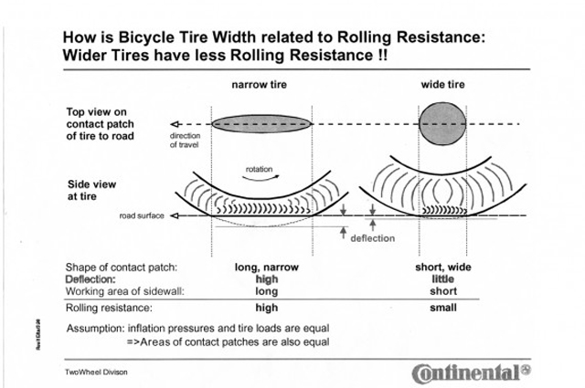 Rolling-Resistance-Conti-571x440